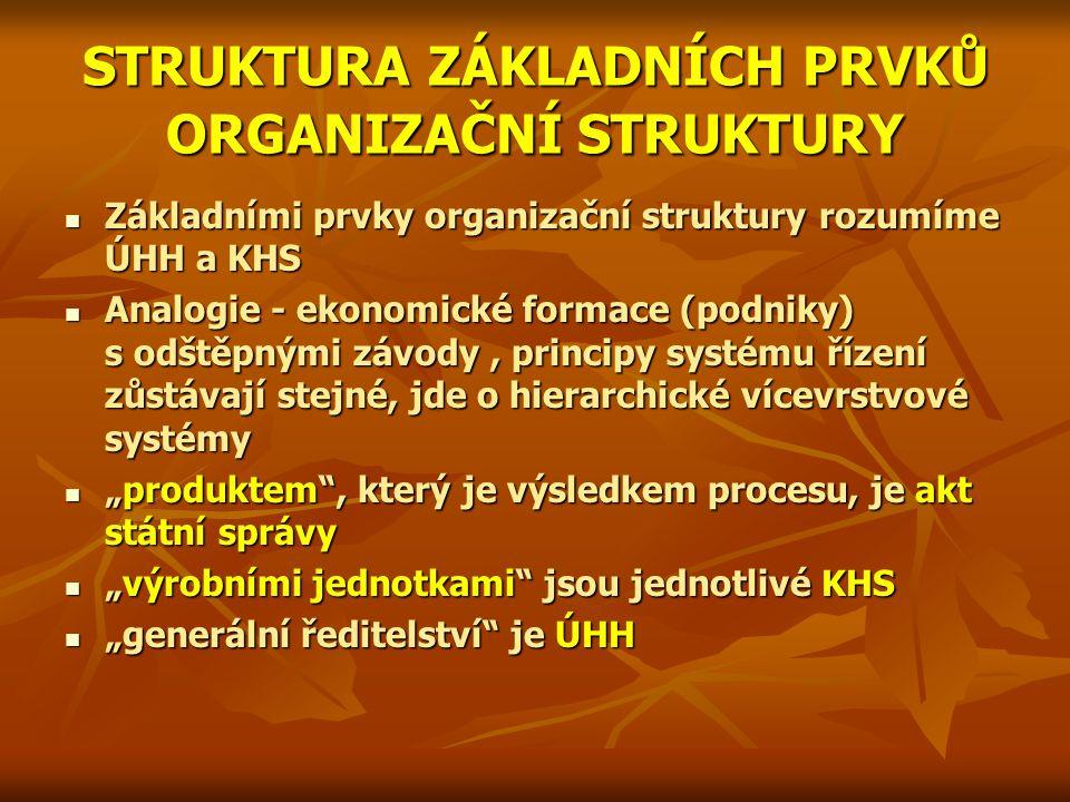 STRUKTURA ZÁKLADNÍCH PRVKŮ ORGANIZAČNÍ STRUKTURY Základními prvky organizační struktury rozumíme ÚHH a KHS Základními prvky organizační struktury rozu