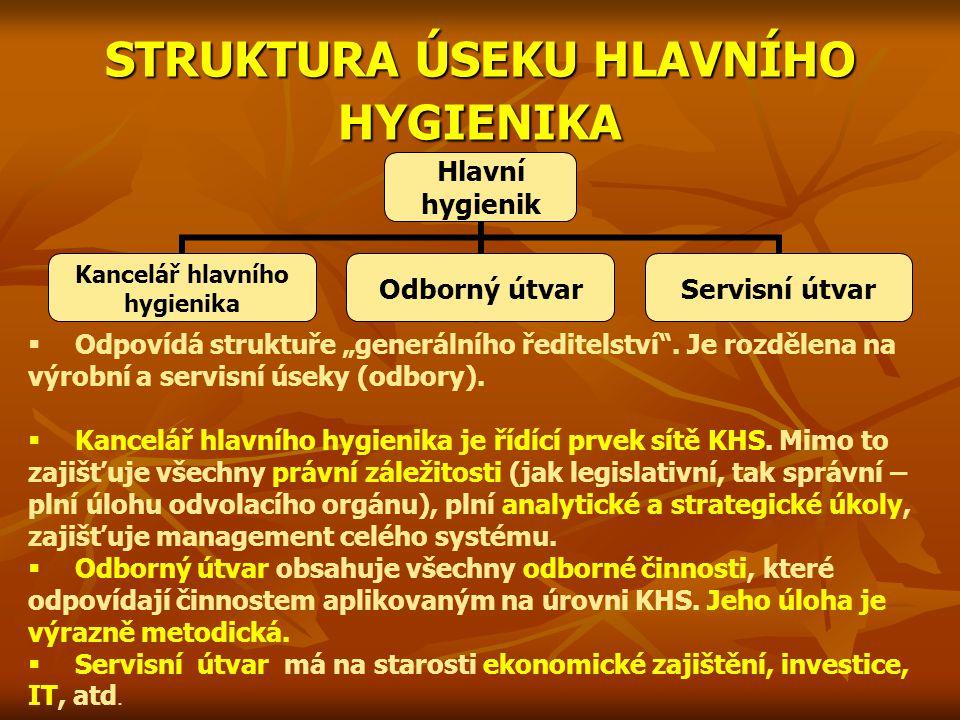 """STRUKTURA ÚSEKU HLAVNÍHO HYGIENIKA Hlavní hygienik Kancelář hlavního hygienika Odborný útvarServisní útvar  Odpovídá struktuře """"generálního ředitelst"""