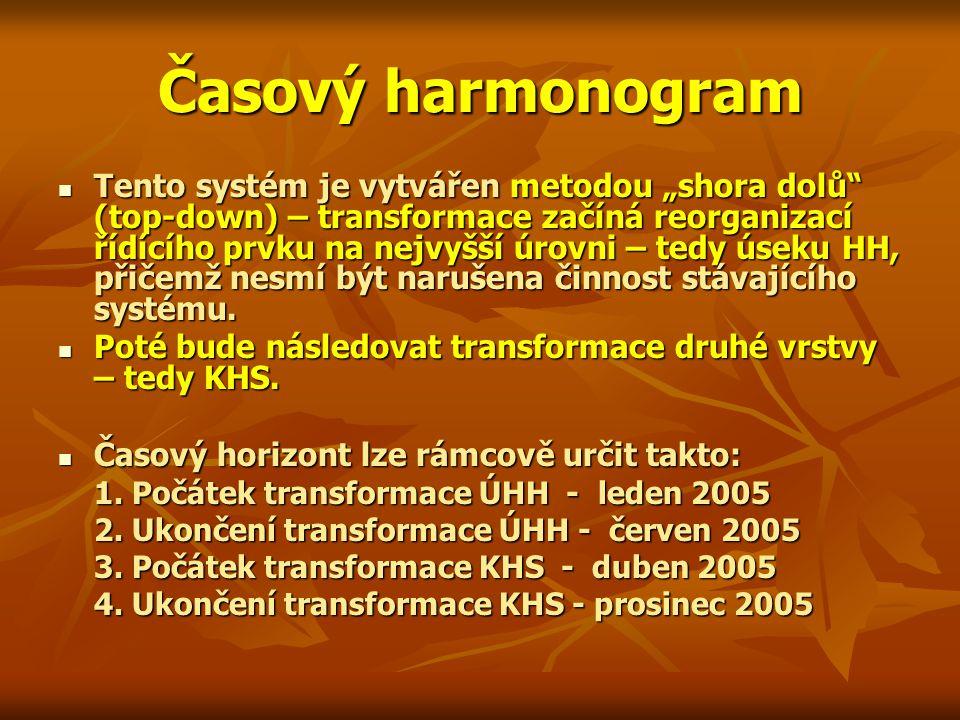 """Časový harmonogram Tento systém je vytvářen metodou """"shora dolů"""" (top-down) – transformace začíná reorganizací řídícího prvku na nejvyšší úrovni – ted"""