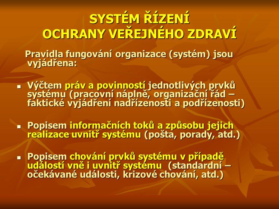 SYSTÉM ŘÍZENÍ OCHRANY VEŘEJNÉHO ZDRAVÍ Pravidla fungování organizace (systém) jsou vyjádřena: Pravidla fungování organizace (systém) jsou vyjádřena: V