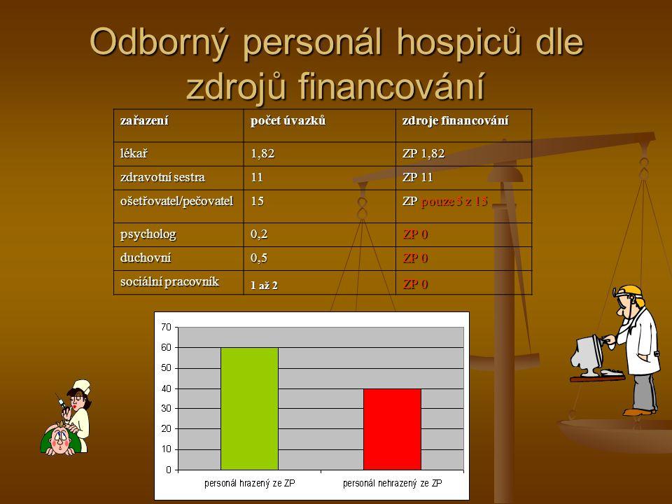 Odborný personál hospiců dle zdrojů financování zařazení počet úvazků zdroje financování lékař1,82 ZP 1,82 zdravotní sestra 11 ZP 11 ošetřovatel/pečov