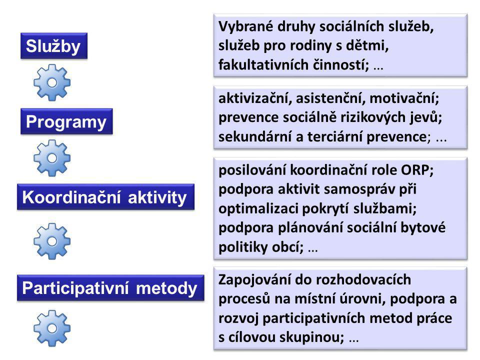 Služby Programy Koordinační aktivity aktivizační, asistenční, motivační; prevence sociálně rizikových jevů; sekundární a terciární prevence;...