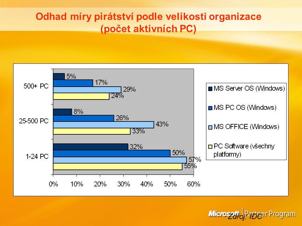 Odhad míry pirátství podle velikosti organizace (počet aktivních PC) Zdroj: IDC