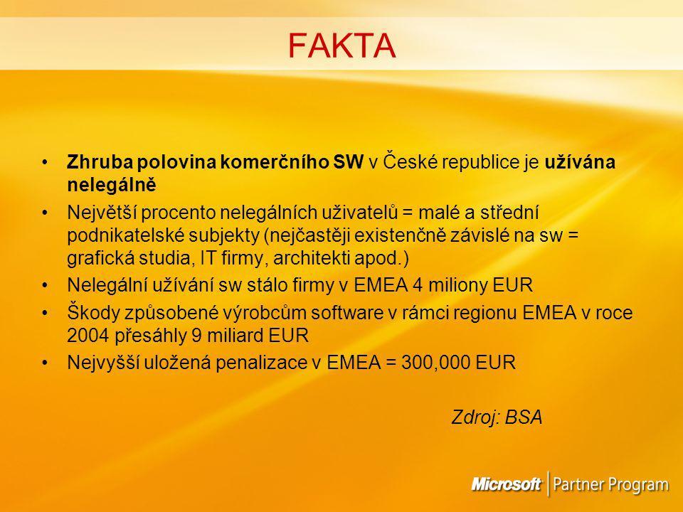 FAKTA Zhruba polovina komerčního SW v České republice je užívána nelegálně Největší procento nelegálních uživatelů = malé a střední podnikatelské subjekty (nejčastěji existenčně závislé na sw = grafická studia, IT firmy, architekti apod.) Nelegální užívání sw stálo firmy v EMEA 4 miliony EUR Škody způsobené výrobcům software v rámci regionu EMEA v roce 2004 přesáhly 9 miliard EUR Nejvyšší uložená penalizace v EMEA = 300,000 EUR Zdroj: BSA
