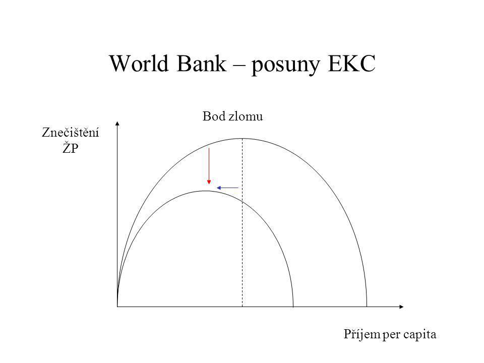 World Bank – posuny EKC Znečištění ŽP Bod zlomu Příjem per capita