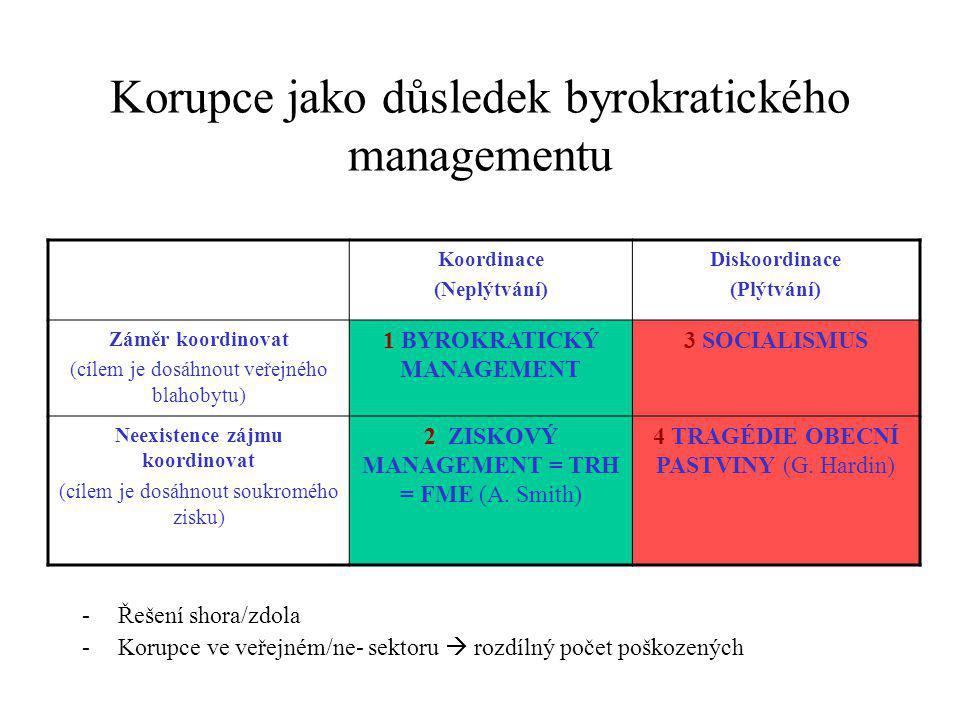 Korupce jako důsledek byrokratického managementu -Řešení shora/zdola -Korupce ve veřejném/ne- sektoru  rozdílný počet poškozených Koordinace (Neplýtvání) Diskoordinace (Plýtvání) Záměr koordinovat (cílem je dosáhnout veřejného blahobytu) 1 BYROKRATICKÝ MANAGEMENT 3 SOCIALISMUS Neexistence zájmu koordinovat (cílem je dosáhnout soukromého zisku) 2 ZISKOVÝ MANAGEMENT = TRH = FME (A.