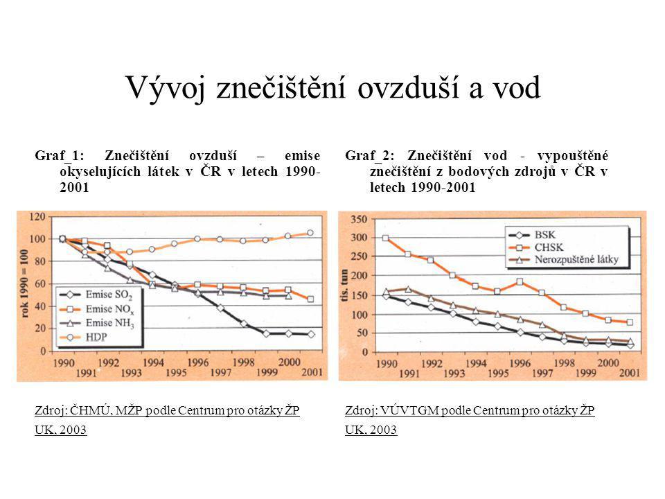 Vývoj znečištění ovzduší a vod Graf_1: Znečištění ovzduší – emise okyselujících látek v ČR v letech 1990- 2001 Zdroj: ČHMÚ, MŽP podle Centrum pro otázky ŽP UK, 2003 Graf_2: Znečištění vod - vypouštěné znečištění z bodových zdrojů v ČR v letech 1990-2001 Zdroj: VÚVTGM podle Centrum pro otázky ŽP UK, 2003