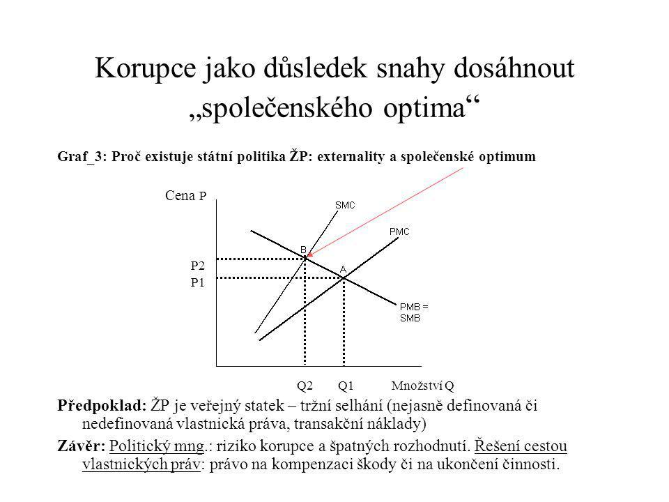 """Korupce jako důsledek snahy dosáhnout """"společenského optima Graf_3: Proč existuje státní politika ŽP: externality a společenské optimum Cena P P2 P1 Q2 Q1Množství Q Předpoklad: ŽP je veřejný statek – tržní selhání (nejasně definovaná či nedefinovaná vlastnická práva, transakční náklady) Závěr: Politický mng.: riziko korupce a špatných rozhodnutí."""