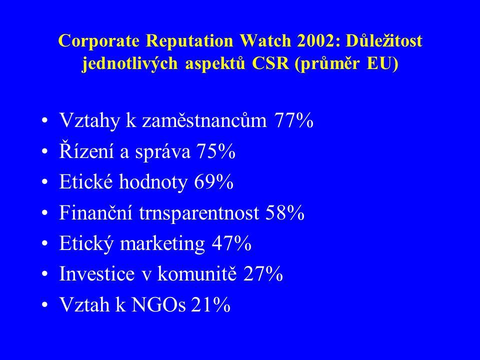 Corporate Reputation Watch 2002: Důležitost jednotlivých aspektů CSR (průměr EU) Vztahy k zaměstnancům 77% Řízení a správa 75% Etické hodnoty 69% Finanční trnsparentnost 58% Etický marketing 47% Investice v komunitě 27% Vztah k NGOs 21%