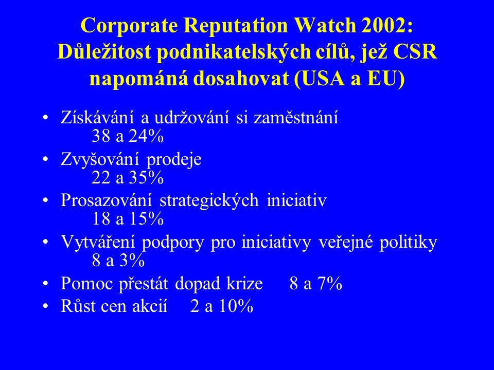Corporate Reputation Watch 2002: Důležitost podnikatelských cílů, jež CSR napománá dosahovat (USA a EU) Získávání a udržování si zaměstnání 38 a 24% Zvyšování prodeje 22 a 35% Prosazování strategických iniciativ 18 a 15% Vytváření podpory pro iniciativy veřejné politiky 8 a 3% Pomoc přestát dopad krize8 a 7% Růst cen akcií2 a 10%