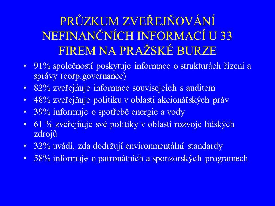 PRŮZKUM ZVEŘEJŇOVÁNÍ NEFINANČNÍCH INFORMACÍ U 33 FIREM NA PRAŽSKÉ BURZE 91% společností poskytuje informace o strukturách řízení a správy (corp.governance) 82% zveřejńuje informace souvisejcích s auditem 48% zveřejňuje politiku v oblasti akcionářských práv 39% informuje o spotřebě energie a vody 61 % zveřejňuje své politiky v oblasti rozvoje lidských zdrojů 32% uvádí, zda dodržují environmentální standardy 58% informuje o patronátních a sponzorských programech