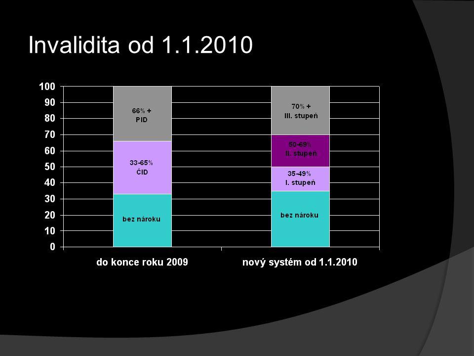 Invalidita od 1.1.2010