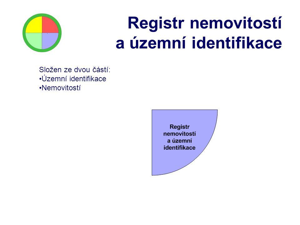 Registr nemovitostí a územní identifikace Složen ze dvou částí: Územní identifikace Nemovitostí