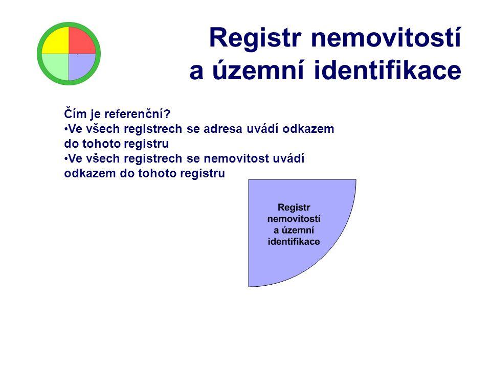 Registr nemovitostí a územní identifikace Čím je referenční? Ve všech registrech se adresa uvádí odkazem do tohoto registru Ve všech registrech se nem