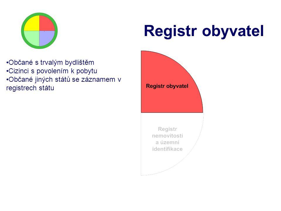 Registr obyvatel Občané s trvalým bydlištěm Cizinci s povolením k pobytu Občané jiných států se záznamem v registrech státu