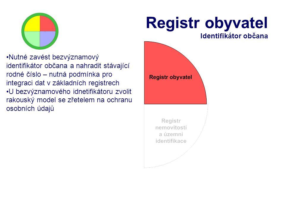 Registr obyvatel Identifikátor občana Nutné zavést bezvýznamový identifikátor občana a nahradit stávající rodné číslo – nutná podmínka pro integraci d
