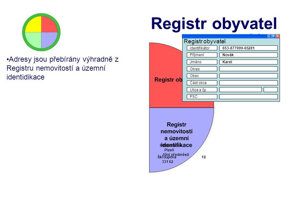 Registr obyvatel Vazby na referenční data Adresy jsou přebírány výhradně z Registru nemovitostí a územní identidikace Příjmení Registr obyvatel Jméno