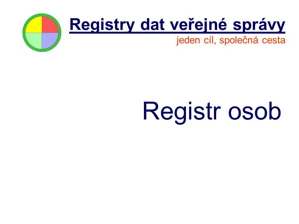 Registr osob Registry dat veřejné správy jeden cíl, společná cesta