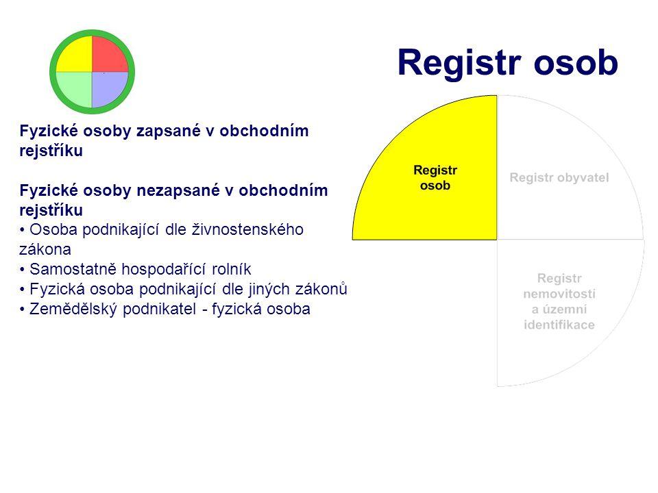 Registr osob Fyzické osoby zapsané v obchodním rejstříku Fyzické osoby nezapsané v obchodním rejstříku Osoba podnikající dle živnostenského zákona Sam