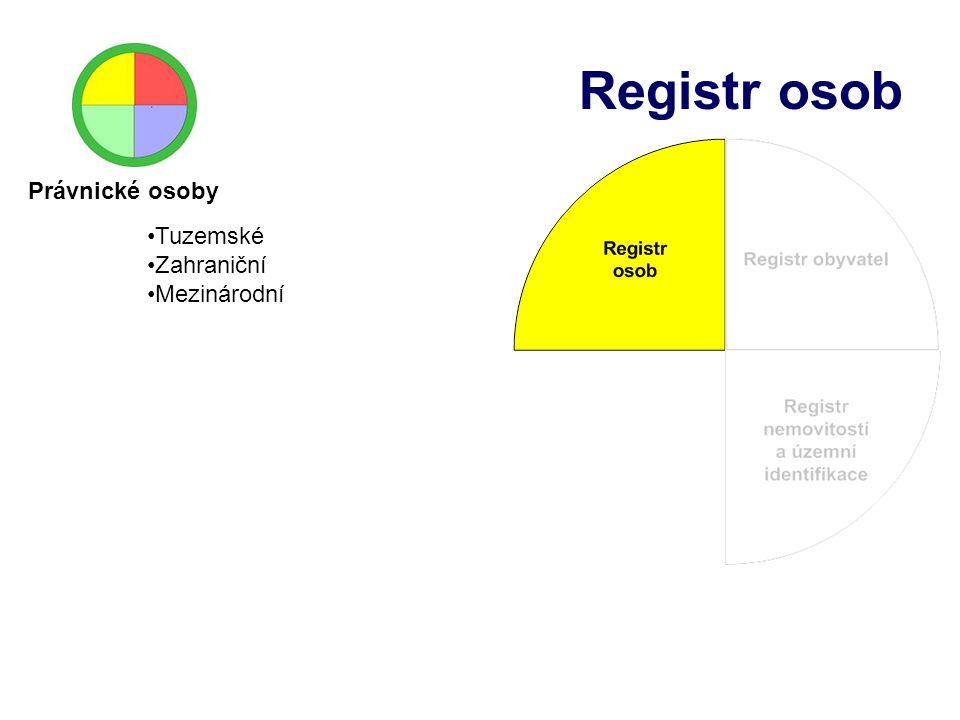 Registr osob Právnické osoby Tuzemské Zahraniční Mezinárodní