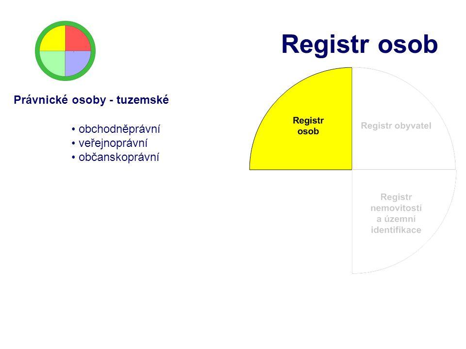 Registr osob Právnické osoby - tuzemské obchodněprávní veřejnoprávní občanskoprávní