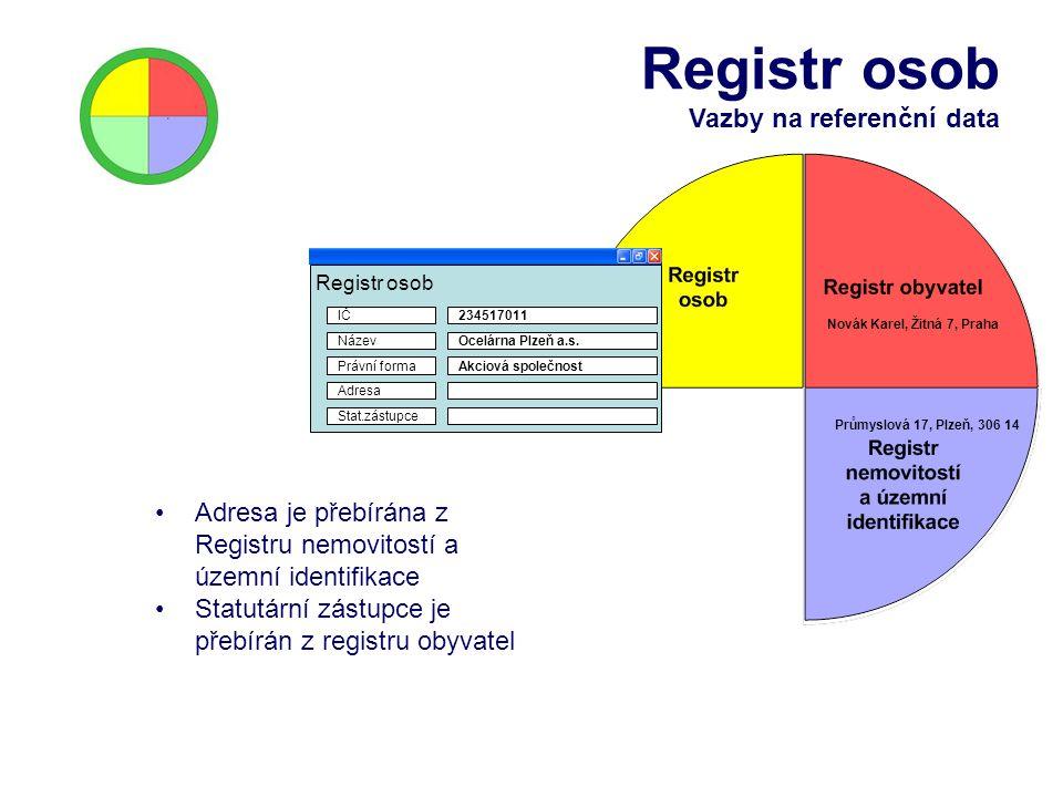 Registr osob Vazby na referenční data Název Registr osob Právní forma IČ Adresa Stat.zástupce 234517011 Ocelárna Plzeň a.s. Akciová společnost Novák K