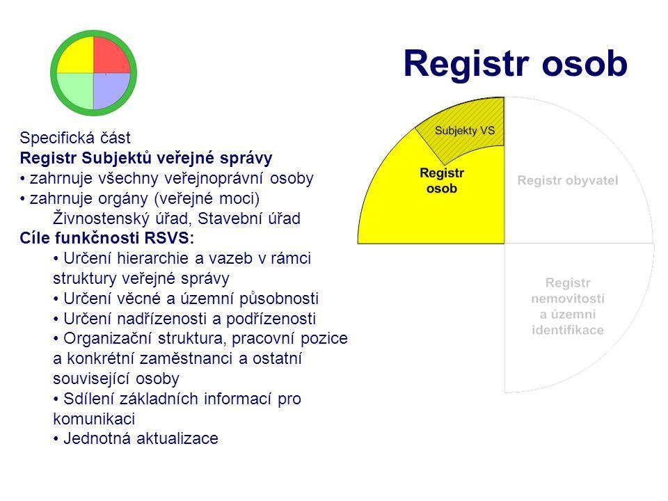 Registr osob Specifická část Registr Subjektů veřejné správy zahrnuje všechny veřejnoprávní osoby zahrnuje orgány (veřejné moci) Živnostenský úřad, St