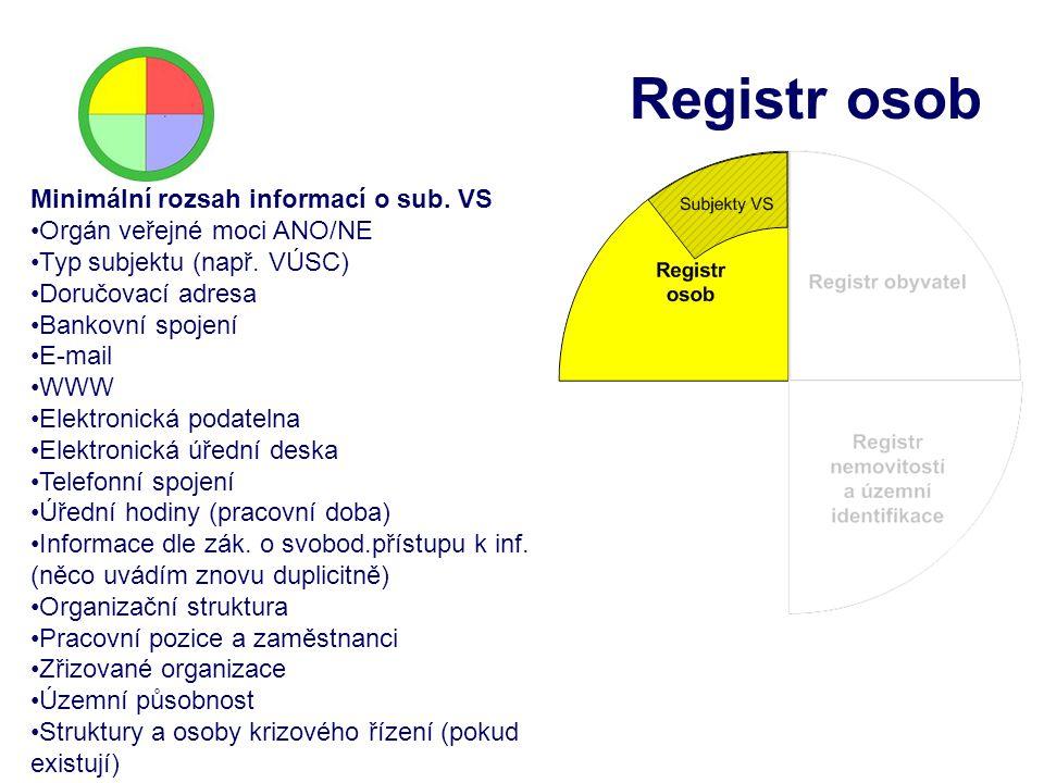 Registr osob Minimální rozsah informací o sub. VS Orgán veřejné moci ANO/NE Typ subjektu (např. VÚSC) Doručovací adresa Bankovní spojení E-mail WWW El