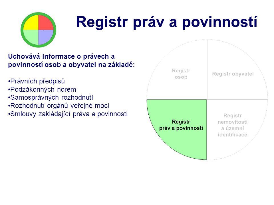 Registr práv a povinností Uchovává informace o právech a povinností osob a obyvatel na základě: Právních předpisů Podzákonných norem Samosprávných roz