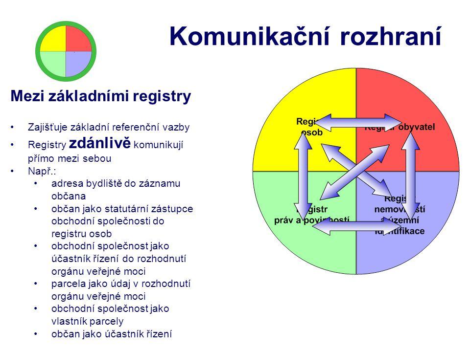 Komunikační rozhraní Mezi základními registry Zajišťuje základní referenční vazby Registry zdánlivě komunikují přímo mezi sebou Např.: adresa bydliště