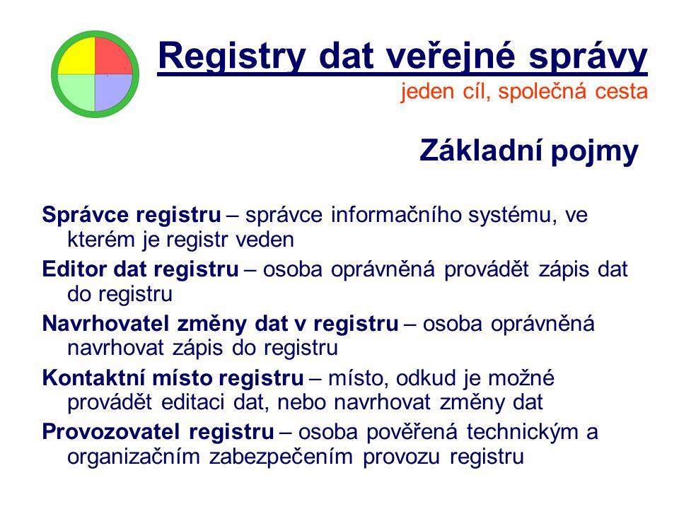 Základní pojmy Správce registru – správce informačního systému, ve kterém je registr veden Editor dat registru – osoba oprávněná provádět zápis dat do
