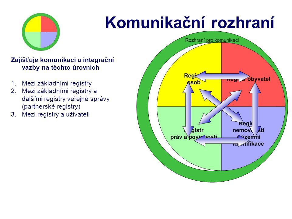 Komunikační rozhraní Zajišťuje komunikaci a integrační vazby na těchto úrovních 1.Mezi základními registry 2.Mezi základními registry a dalšími regist