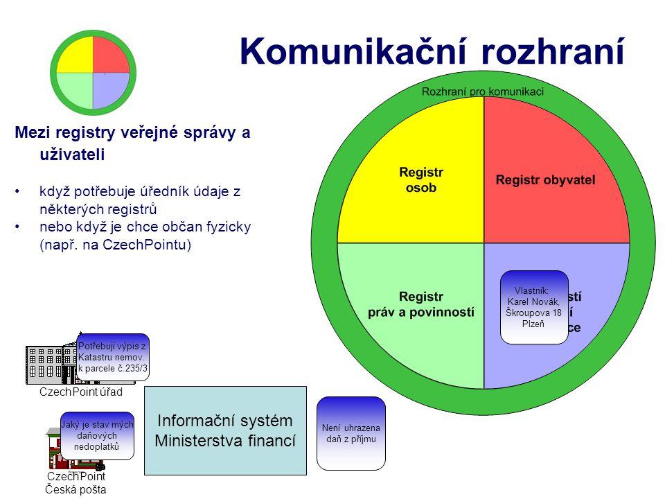 Komunikační rozhraní Mezi registry veřejné správy a uživateli když potřebuje úředník údaje z některých registrů nebo když je chce občan fyzicky (např.