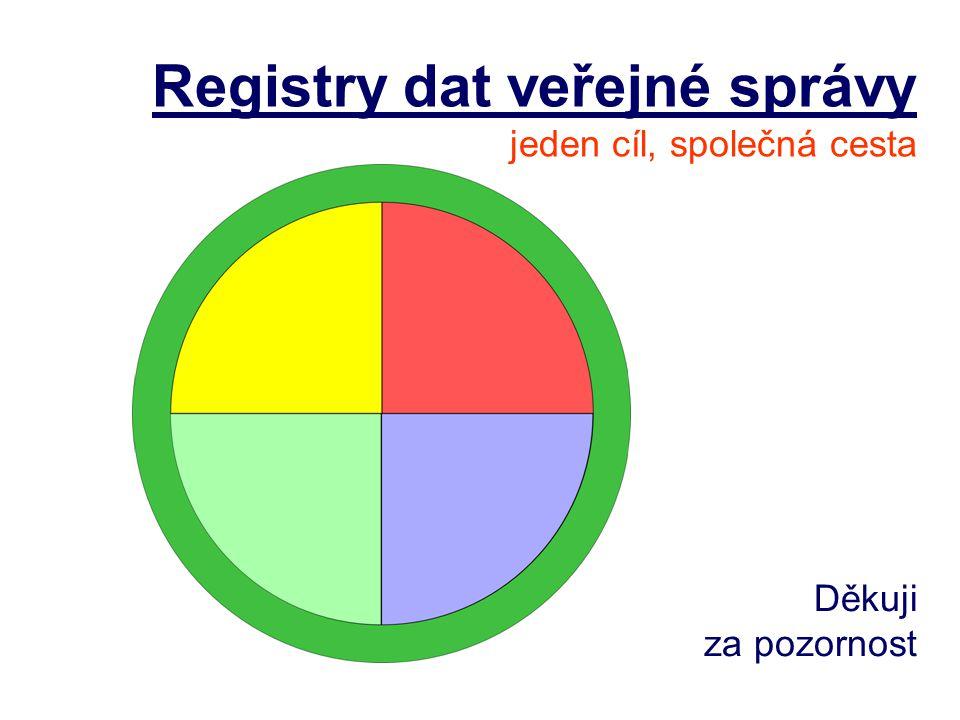 Registry dat veřejné správy jeden cíl, společná cesta Děkuji za pozornost
