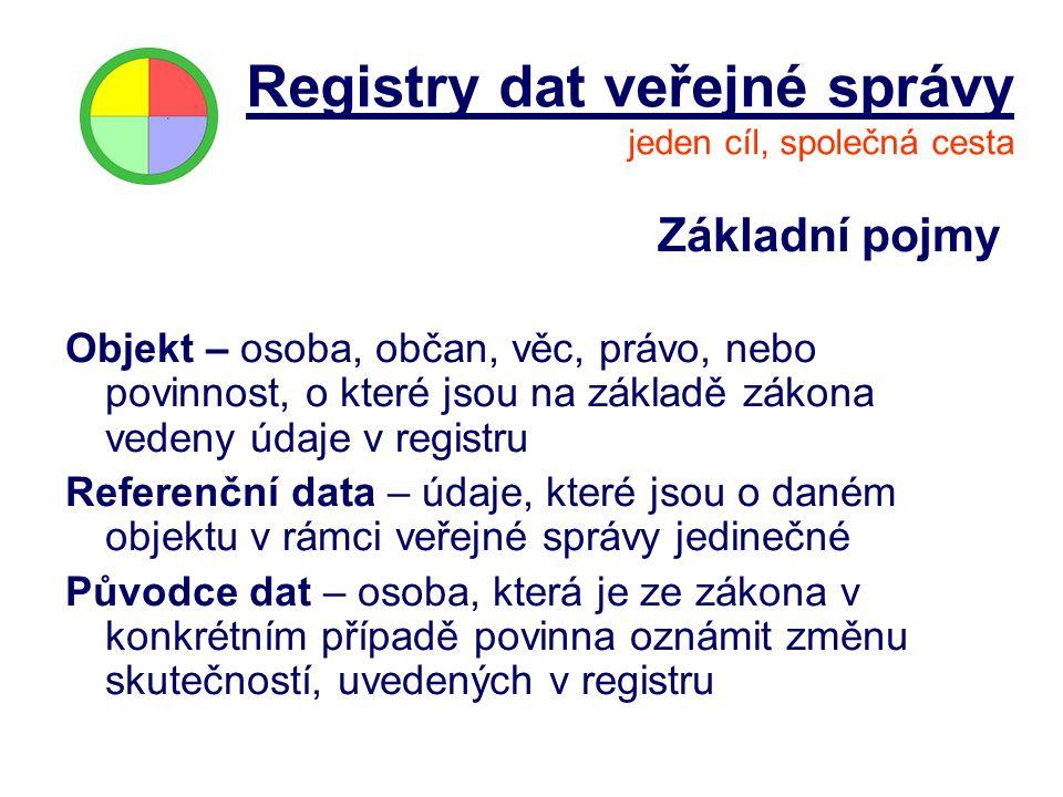 Základní pojmy Objekt – osoba, občan, věc, právo, nebo povinnost, o které jsou na základě zákona vedeny údaje v registru Referenční data – údaje, kter
