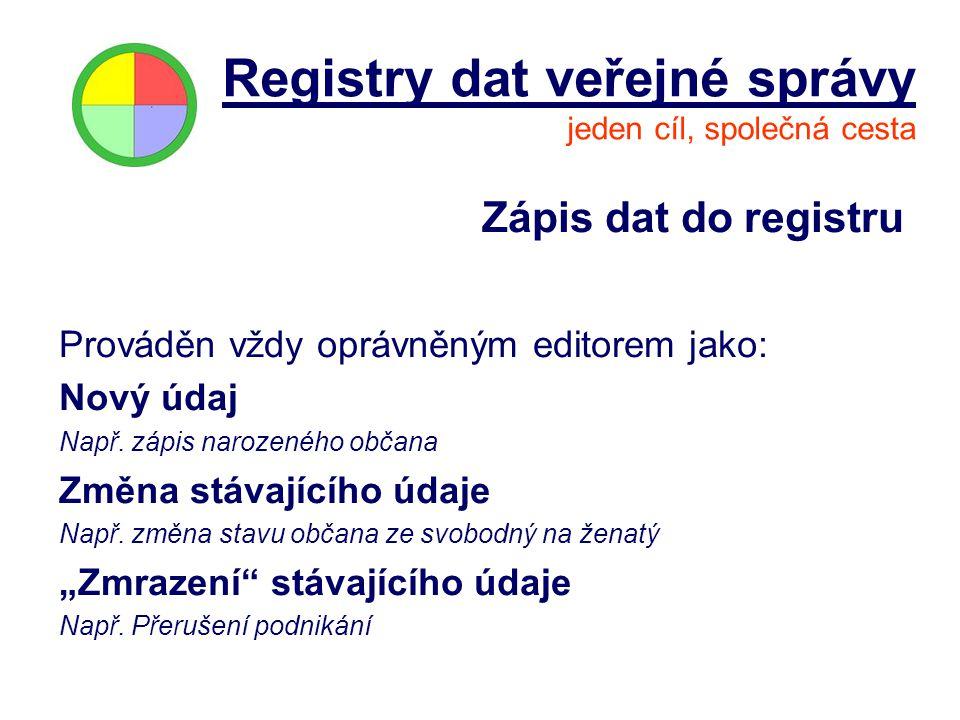 Zápis dat do registru Prováděn vždy oprávněným editorem jako: Nový údaj Např. zápis narozeného občana Změna stávajícího údaje Např. změna stavu občana