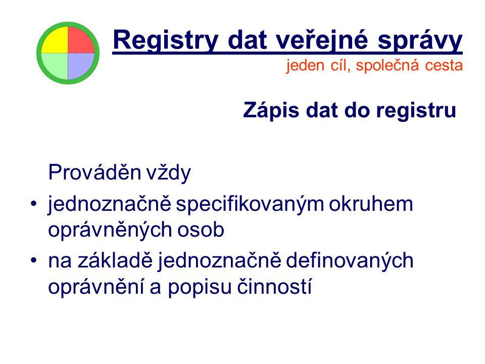 Zápis dat do registru Prováděn vždy jednoznačně specifikovaným okruhem oprávněných osob na základě jednoznačně definovaných oprávnění a popisu činnost
