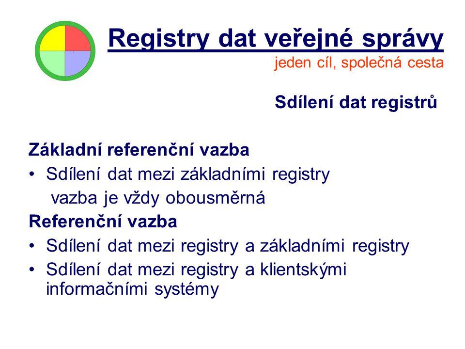 Sdílení dat registrů Základní referenční vazba Sdílení dat mezi základními registry vazba je vždy obousměrná Referenční vazba Sdílení dat mezi registr