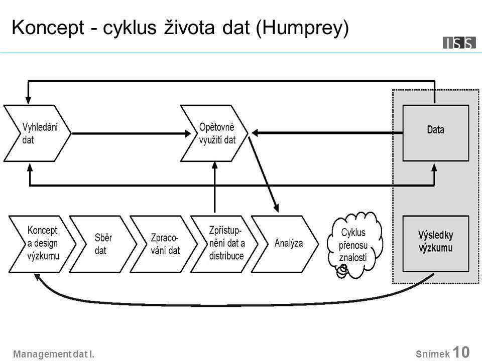 Management dat I. Snímek 10 Koncept - cyklus života dat (Humprey)