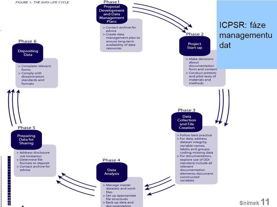 Management dat I. Snímek 11 ICPSR: fáze managementu dat