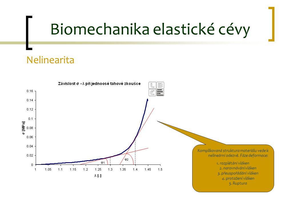 Nelinearita Biomechanika elastické cévy Komplikovaná struktura materiálu vede k nelineární odezvě. Fáze deformace: 1. rozplétání vláken 2. narovnávání