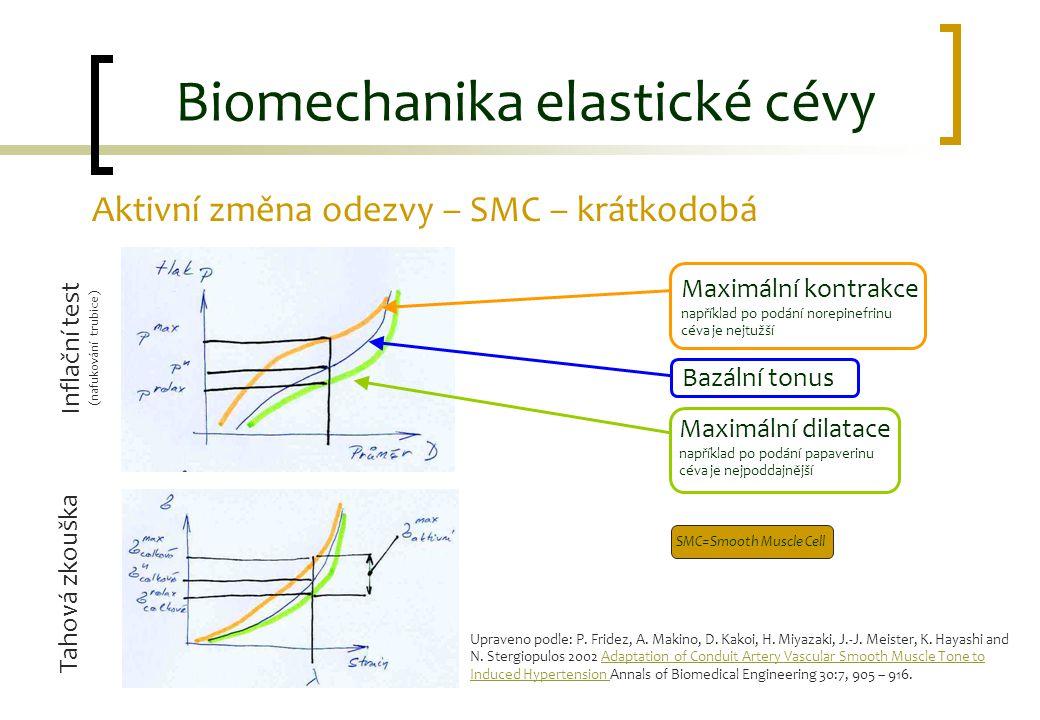 Aktivní změna odezvy – SMC – krátkodobá Biomechanika elastické cévy Tahová zkouška Inflační test (nafukování trubice) Maximální kontrakce například po