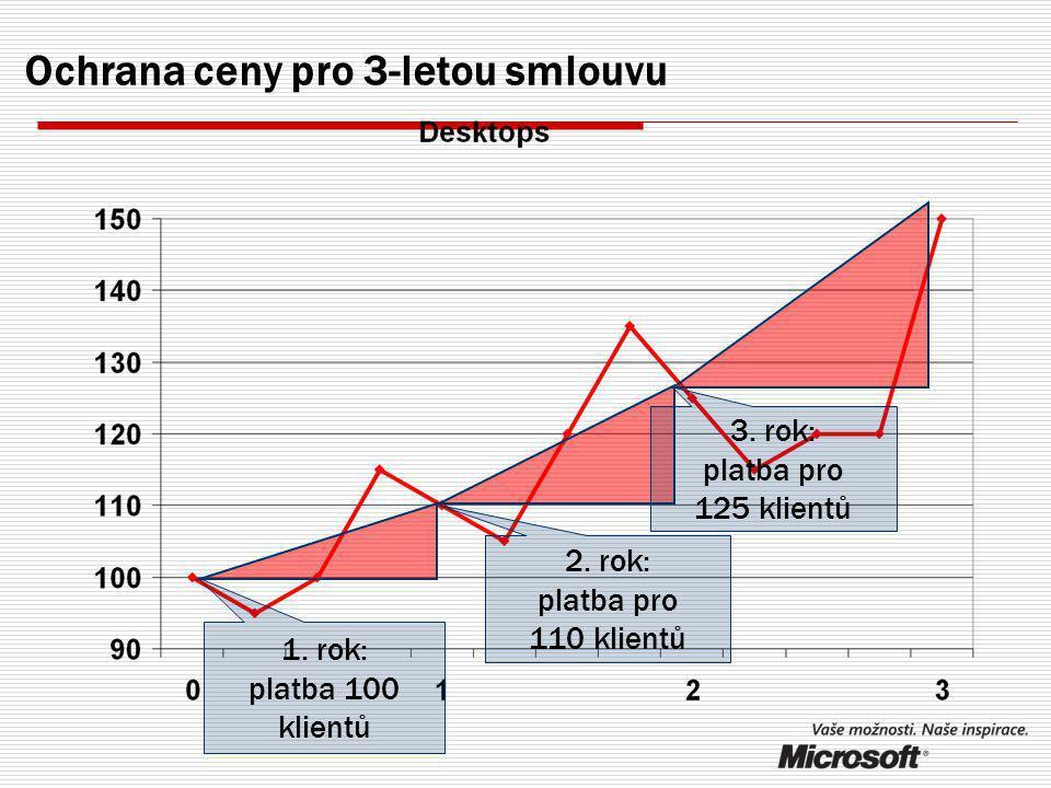 A co nárůst PC během smlouvy
