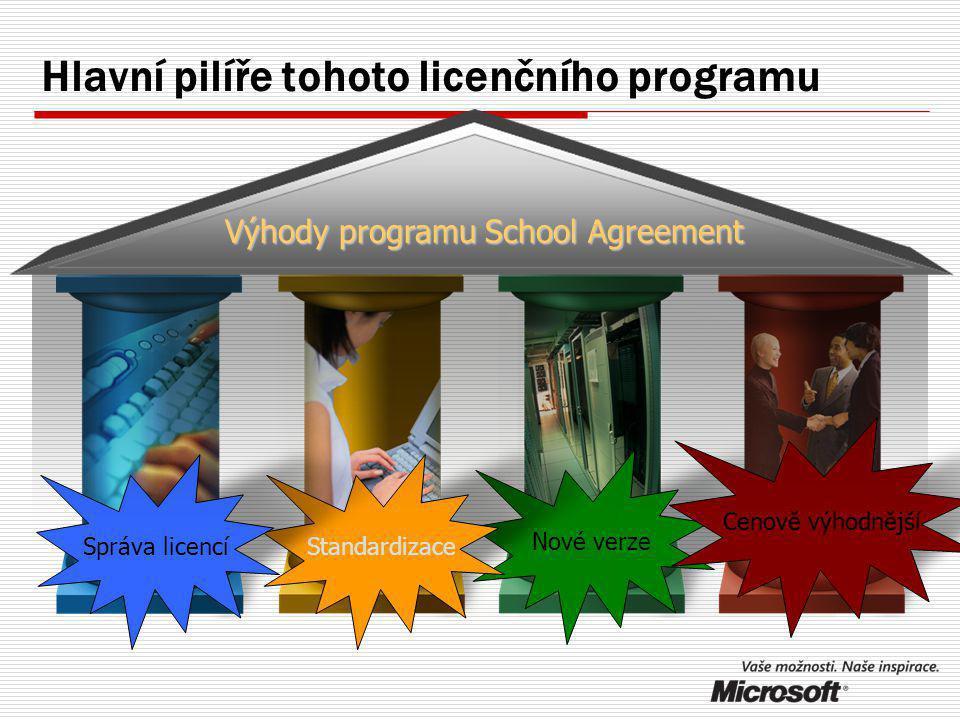 Nové verze Standardizace Cenově výhodnější Správa licencí Hlavní pilíře tohoto licenčního programu Výhody programu School Agreement