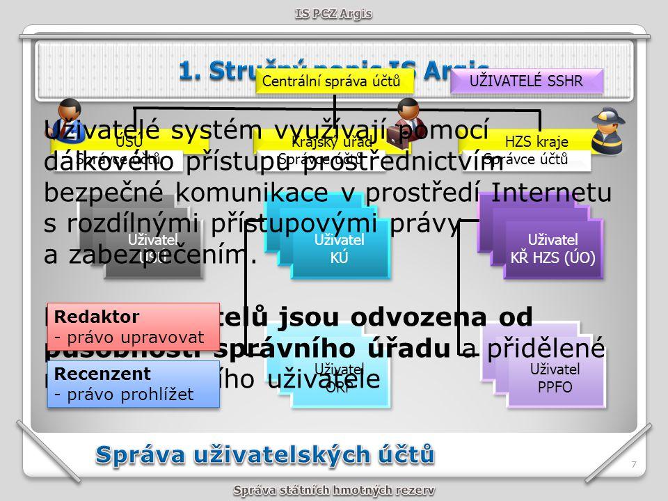 77 HZS kraje Krajský úřad ÚSÚ Uživatel ÚSÚ Uživatel ÚSÚ Uživatel KÚ Uživatel KÚ Uživatel KŘ HZS (ÚO) Uživatel KŘ HZS (ÚO) Uživatel PPFO Uživatel PPFO