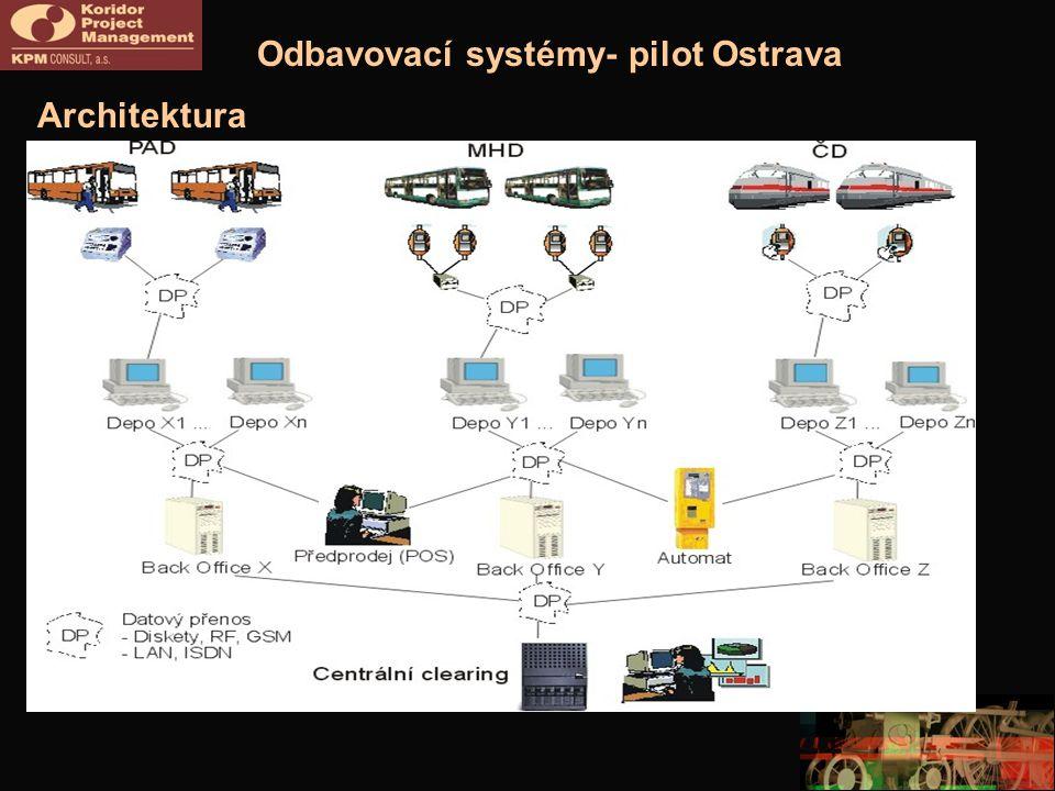 Odbavovací systémy- pilot Ostrava Architektura