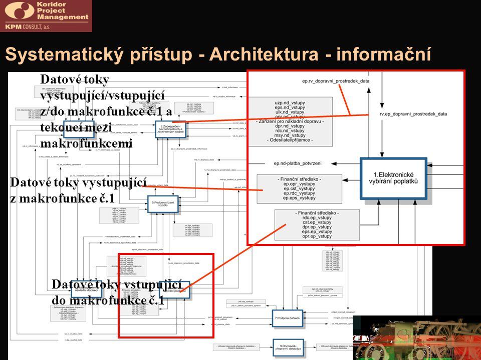 Systematický přístup - Architektura - informační Datové toky vystupující z makrofunkce č.1 Datové toky vstupující do makrofunkce č.1 Datové toky vystupující/vstupující z/do makrofunkce č.1 a tekoucí mezi makrofunkcemi