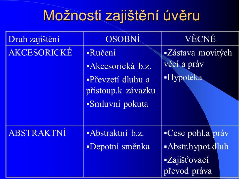 Možnosti zajištění úvěru Druh zajištěníOSOBNÍVĚCNÉ AKCESORICKÉ  Ručení  Akcesorická b.z.