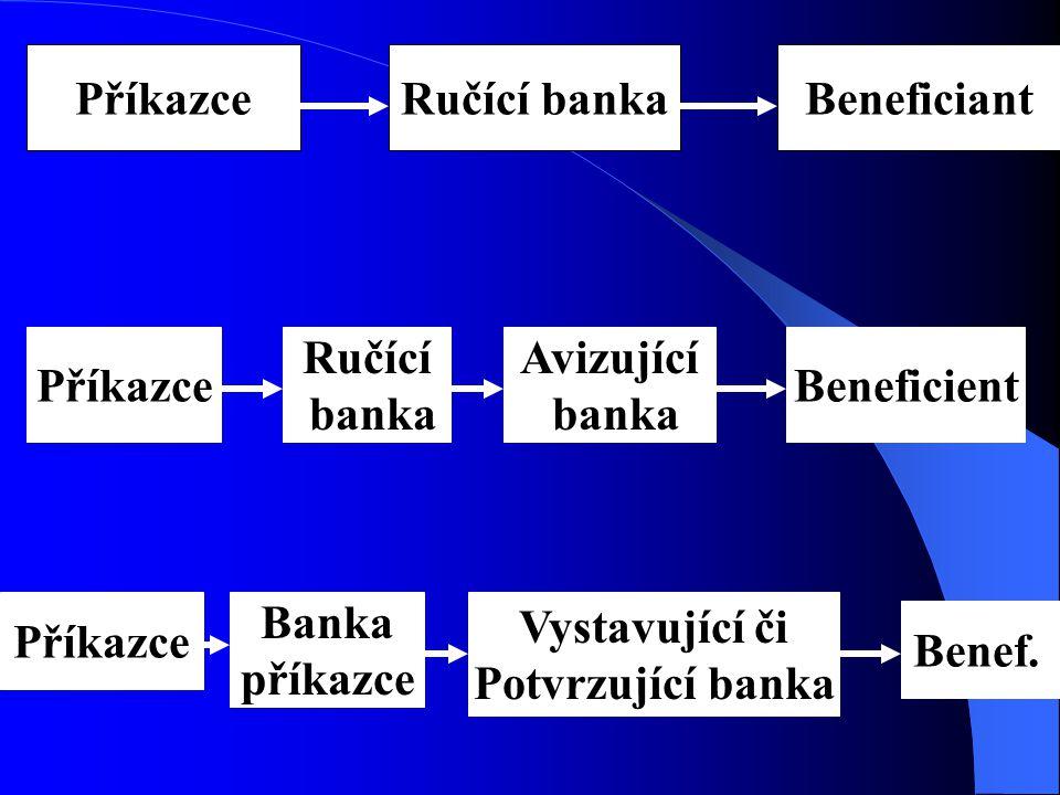 PříkazceRučící bankaBeneficiant Příkazce Ručící banka Avizující banka Beneficient Příkazce Banka příkazce Vystavující či Potvrzující banka Benef..