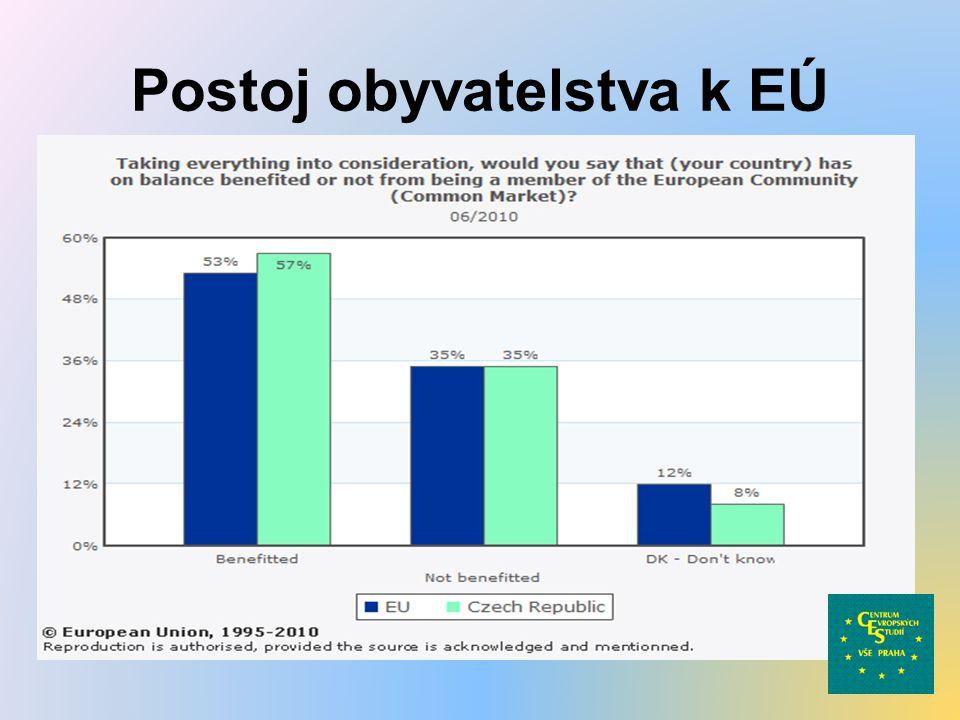 Postoj obyvatelstva k EÚ